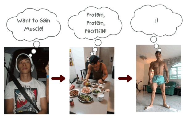 skinny guys who weight 130 pounds will need to consume 140 grams of protein per day to build muscle
