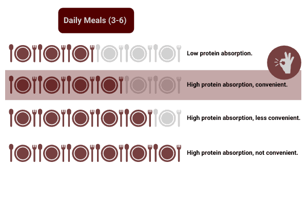 eating 4 meals a day is the most convenient way to get 140g of protein a day