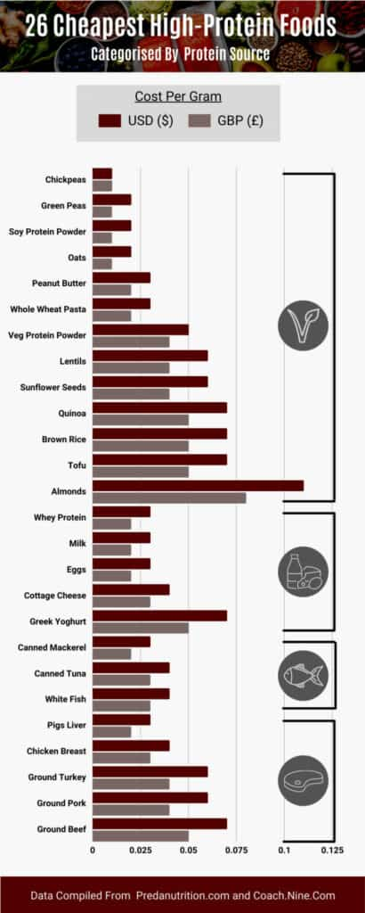 infographic showing the 26 cheapest ways to eat 140g of protein to build muscle