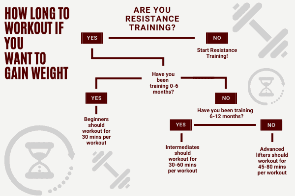 how long should you workout decision chart