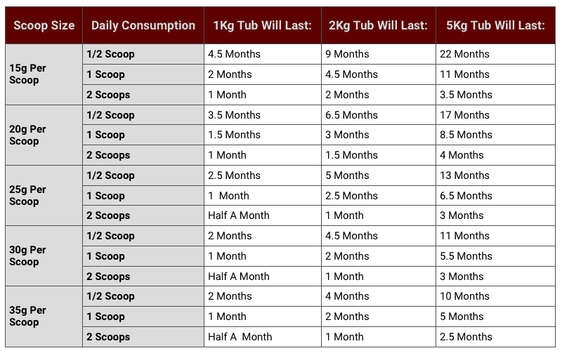 a chart to show how long a tub of protein powder will last depending on scoop size, tub size, and consumption rate.