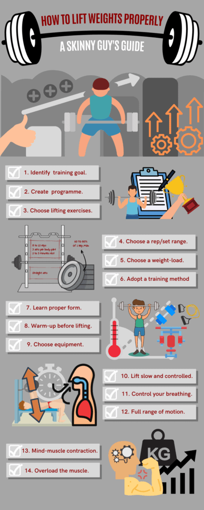 infographic showing how to lift weights properly to gain muscle