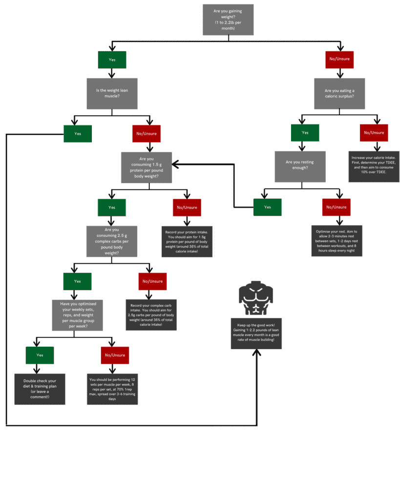 troubleshooter diagram to if you are not gaining muscle.
