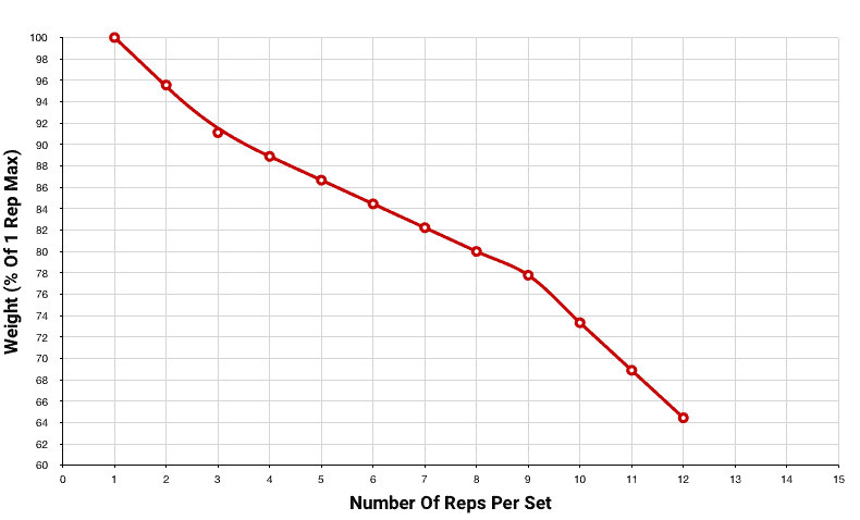 strength curve to calculate how much weight you should lift to build muscle