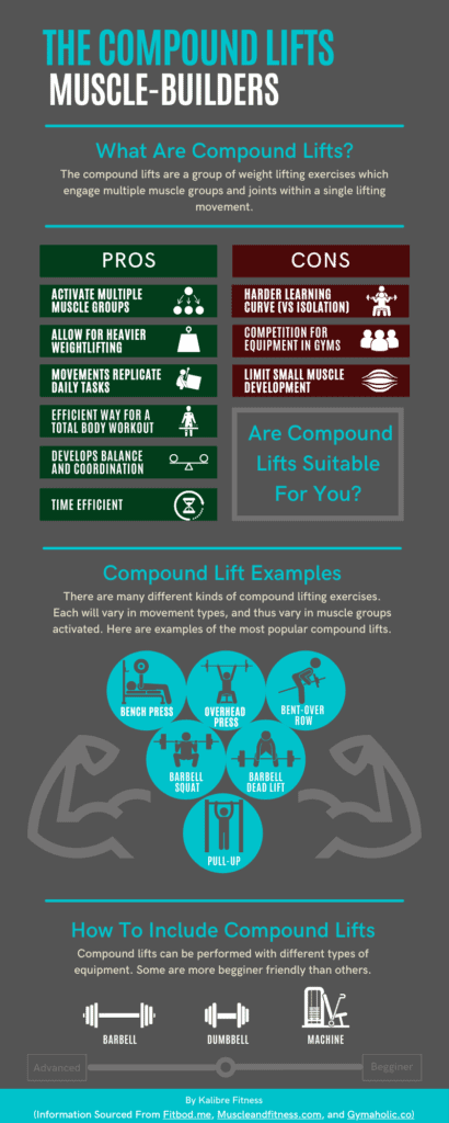 infographic to show what a compound lift is?