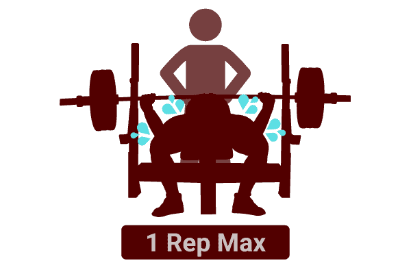 use a one rep max to find out how much weight you should lift to build muscle