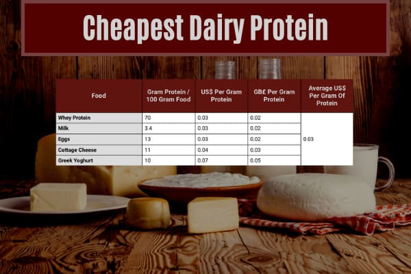 table showing the average cost of eating dairy protein in the cheapest ways to eat 140g of protein