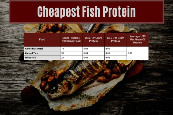 table showing the average cost of eating fish protein in the cheapest ways to eat 140g of protein