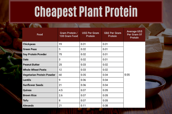 table showing the average cost of eating plant protein in the cheapest ways to eat 140g of protein