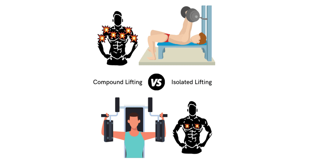 What is a compound lift? compound vs isolation