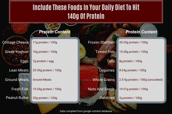 A chart displaying a list of high-protein foods to include in a diet to build muscle.