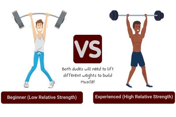 how much weight you should lift to build muscle depends on your abilities