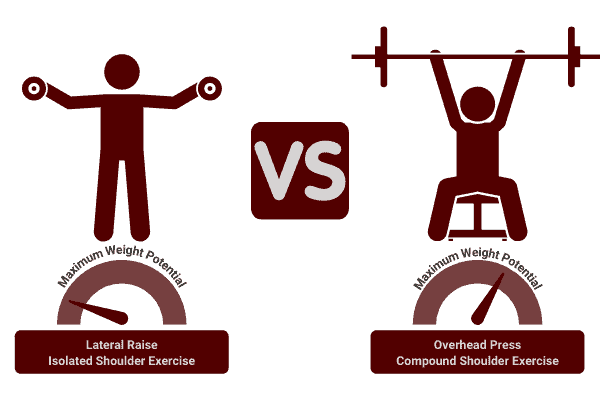 how much weight you should lift to build muscle depends on the exercises you do