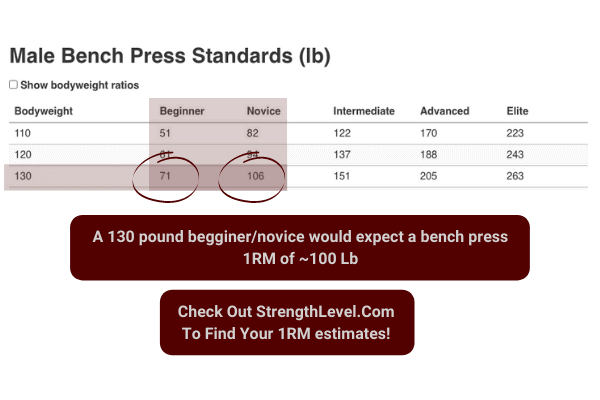 use strength level to estimate your one rep max which can be used to determine how much weight you should lift to build muscle