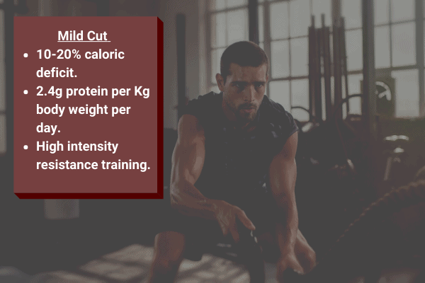 a mild cut requires a 10-20% caloric deficit, 2.4kg protein per kg body weight per day, and high intensity resistance training.