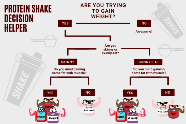 protein shake weight gain decision chart