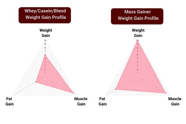 whey/casein/blended shakes have a different weight gain profile than mass gainers