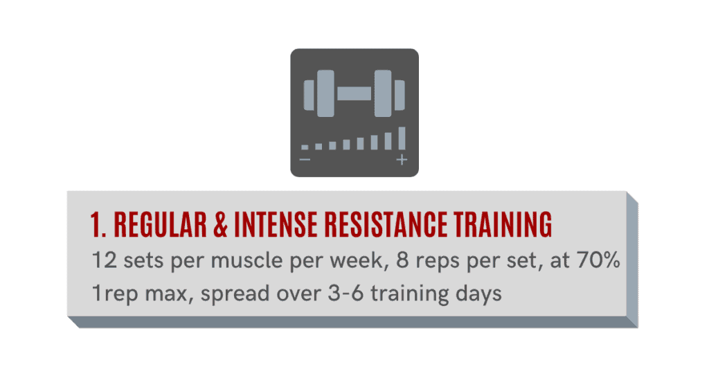 regular and intense resistance training will help you to gain muscle fast