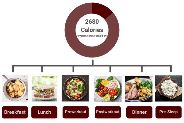 to eat 6 meals a day to gain muscle, spread your calories across breakfast, lunch, pre-workout, post-workout, dinner, and pre-sleep meals