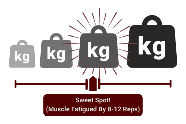 diagram showing the optimal weight to lift to gain muscle