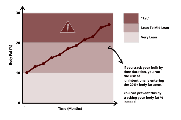 line graph showing how long you should bulk for depends on how long before you exceed 20% body fat
