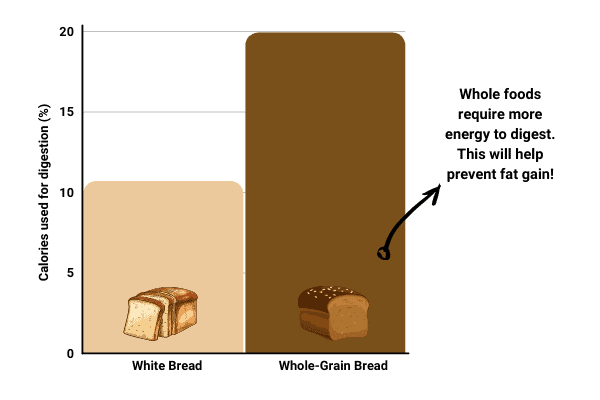 bar chart to show that whole foods allow you to bulk without gaining fat
