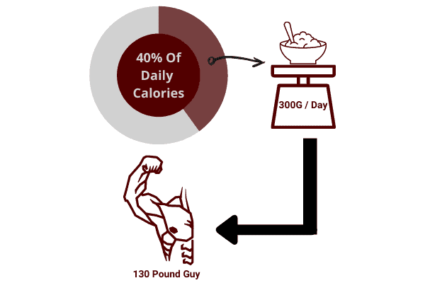 diagram to show 40% of your daily calories as a 130lb guy should come from carbs.