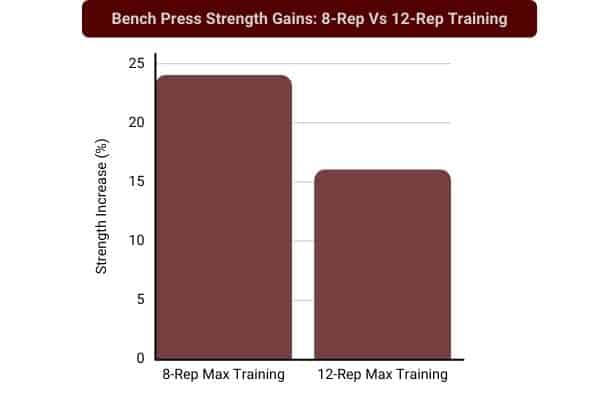 bar chart to show 8 rep weight lifting is better than 12 rep weight lifting for muscle growth