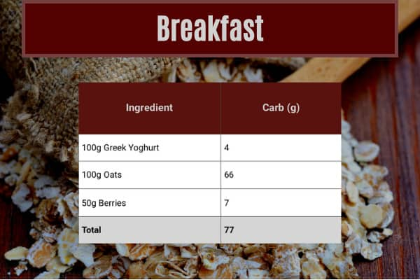 ingredients table which shows breakfast meal contributing 77g out of 300g of carbs a day