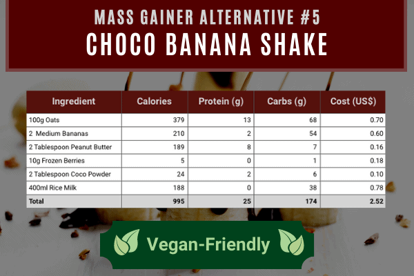 mass gainer alternative #5- choco banana shake contains 995 calories and 25g protein costing $2.52