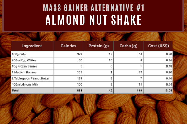 mass gainer alternative #1- almond nut shake contains 858 calories and 42g protein costing $3.04