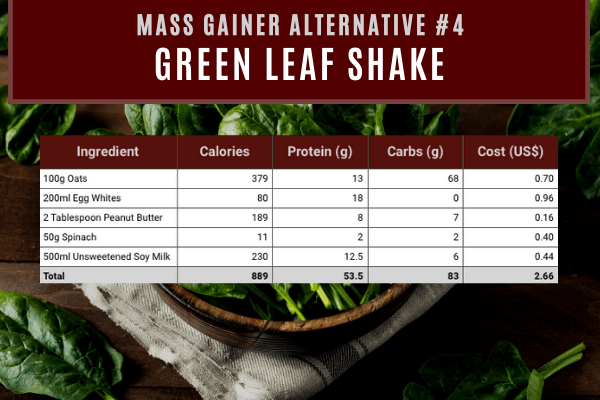 mass gainer alternative #4- green leaf shake contains 889 calories and 53.5g protein costing $2.66