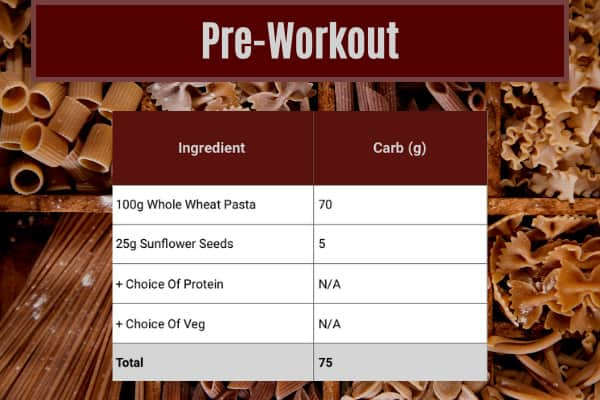ingredients table which shows pre-workout meal contributing 75g out of 300g of carbs a day