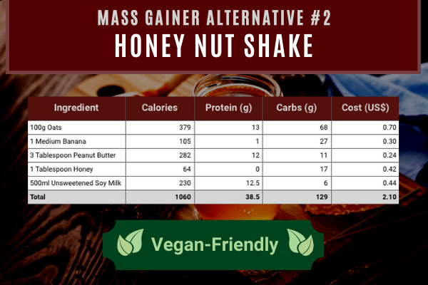 mass gainer alternative #2- honey nut shake contains 1060 calories and 38.5g protein costing $2.10