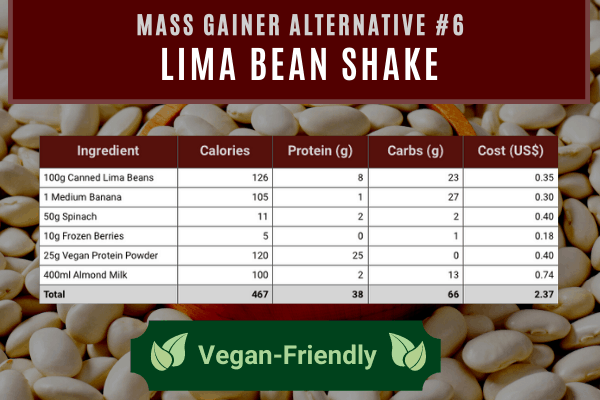 mass gainer alternative #6- lima bean shake contains 467 calories and 38g protein costing $2.37