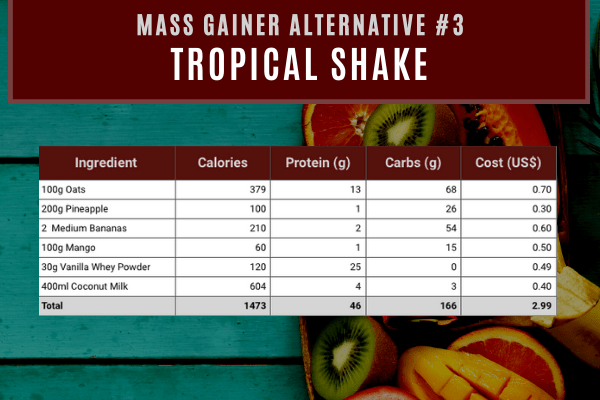 mass gainer alternative #3- tropical punch shake contains 1473 calories and 46g protein costing $2.99