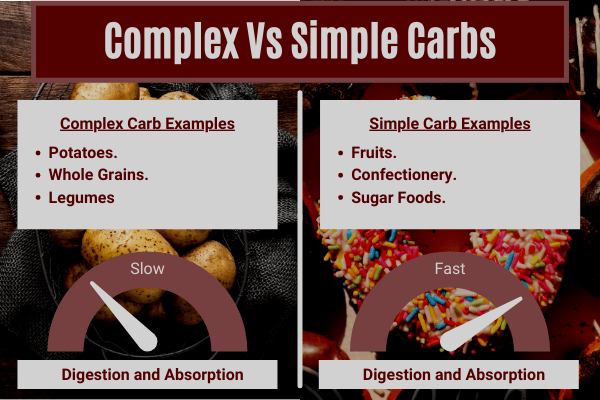 comparison table to show examples of simple and complex carbs, and their absorption rates