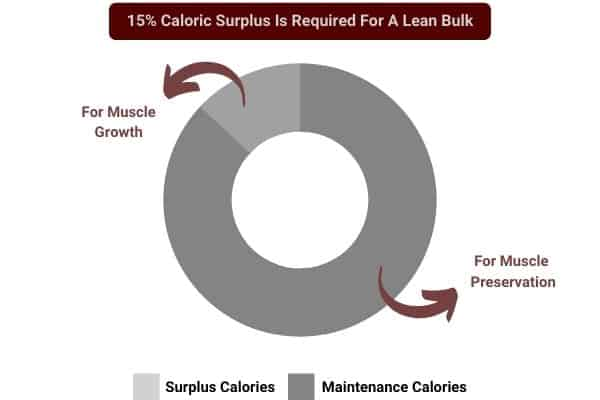 pie chart to show a 15% caloric surplus is required to build muscle