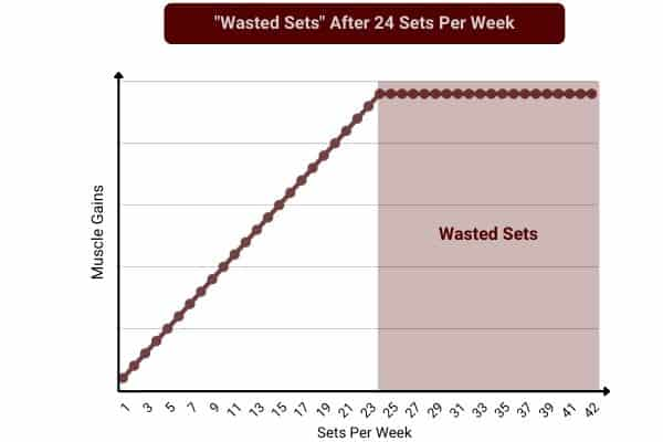 line graph to show wasted sets after 24 sets per muscle group per week