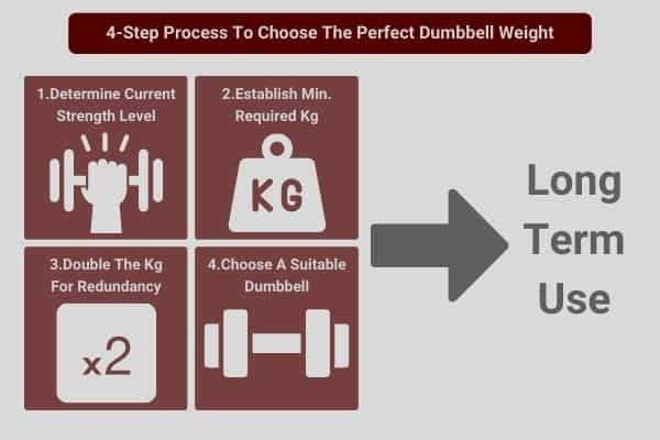 infographic showing the 4 step process to choose the ideal dumbbell kg weight to build muscle