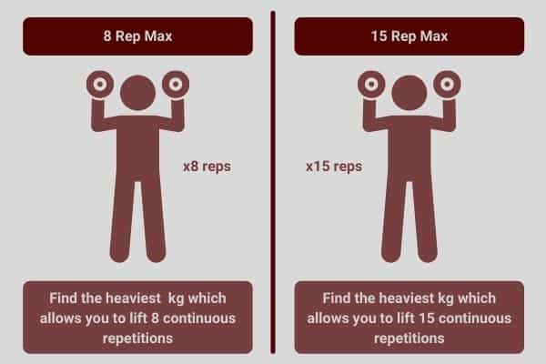 infographic showing how to calculate your 8 rep max and 15 rep max