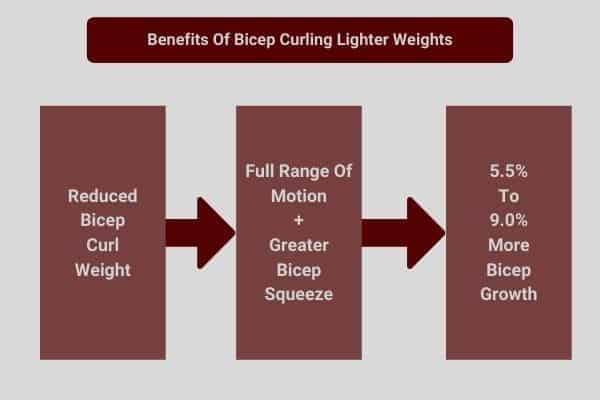 infographic to show benefits reducing weight-load