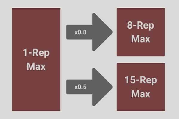 digram to show 8 rep max and 15 rep max can be calculated from 1 rep max