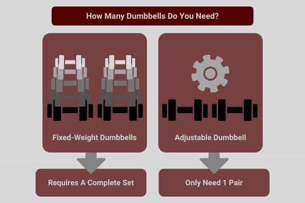 digram showing how many dumbbells are required to build muscle
