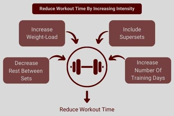 digram to dhow you can reduce dumbbell lifting time by increasing intensity