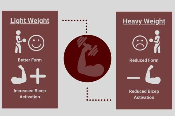 infographic comparing light and heavy weight bicep curls on bicep activation
