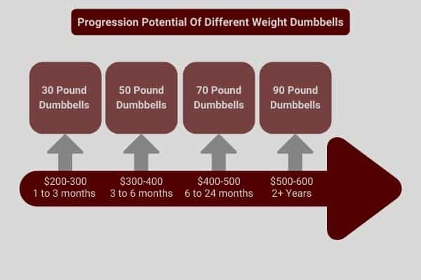 infographic to show cost, and progression potential of 30, 50, 70, and 90 pound dumbbells