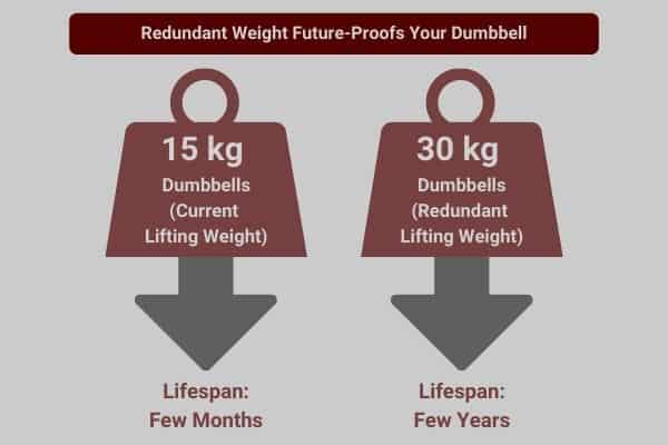 infographic to show you should choose a dumbbell kg which has redundant weight