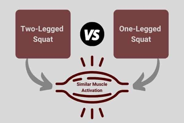 study results showing two-legged dumbbell squat activates the leg muscles as much as one-legged dumbbell squat