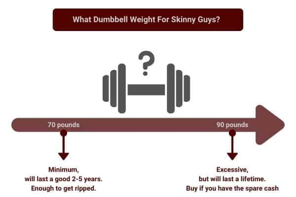 what weight dumbbell do you need to get ripped?
